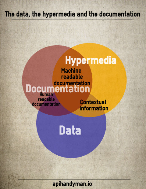 The data the hypermedia and the documentation api handyman lets do some cool venn diagram malvernweather Choice Image